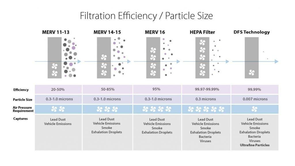 Particle-Efficiency-Chart